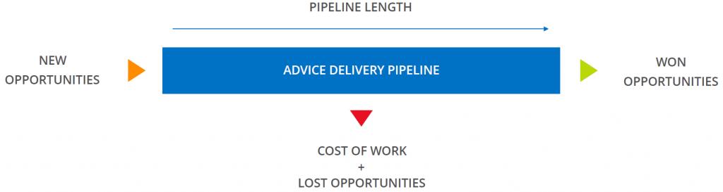 Fin365 - Financial Advice Process