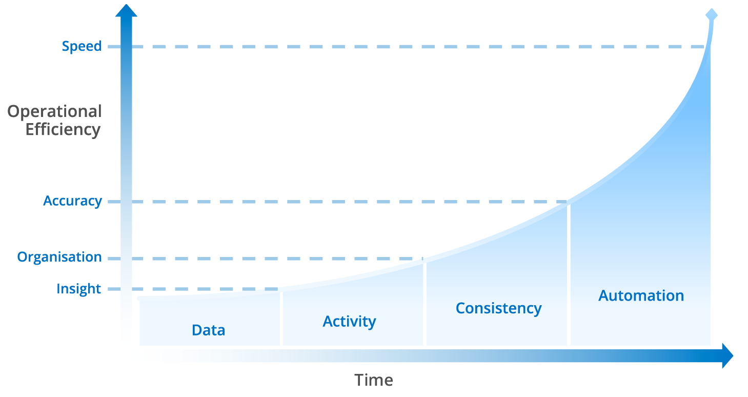 Fin365 Data Automation Journey